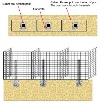 gabions used for fencing image